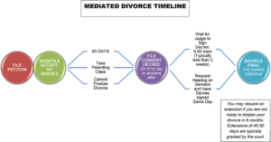 Mediated Divorce Timeline