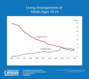 living arrangements of adults 18-24 census